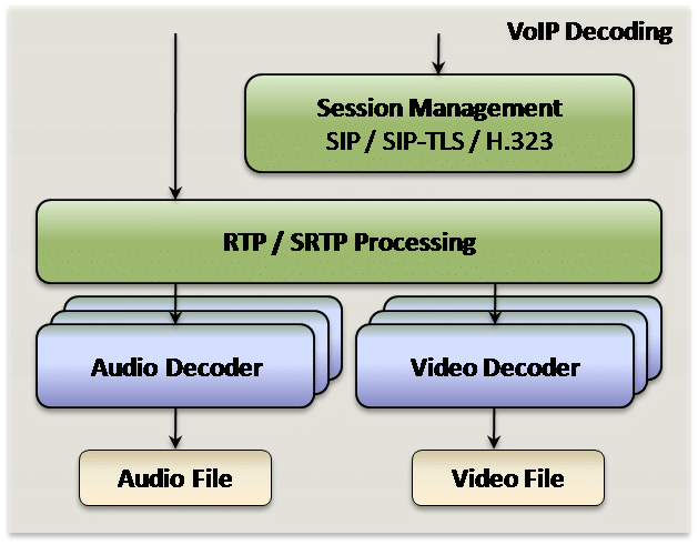 VoIP Decoding | VoIP Interception