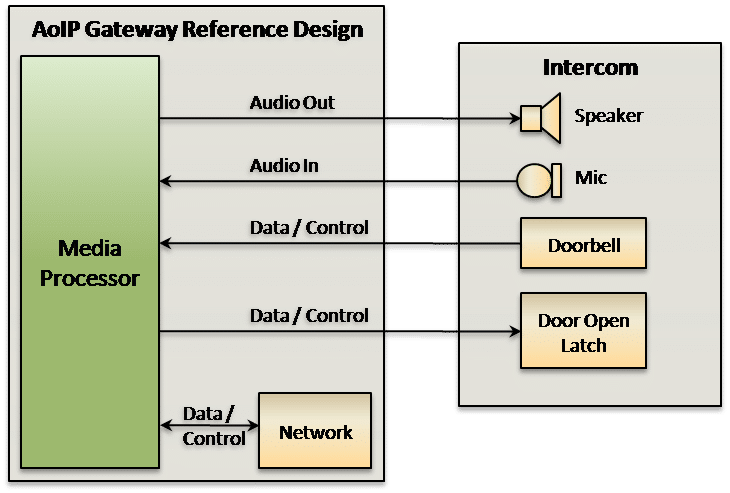 Analog over IP Gateway Reference Design
