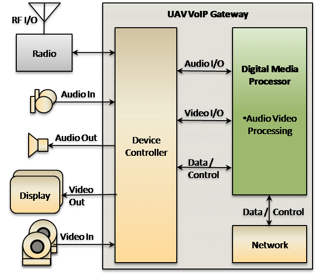 UAV VoIP Gateway Search and Rescue