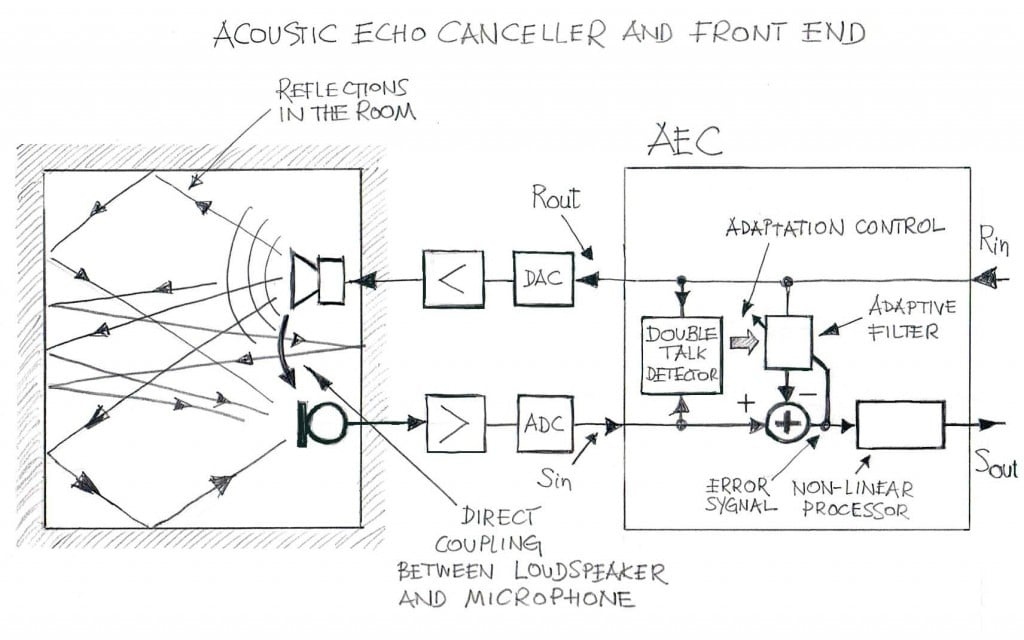 Acoustic Echo Canceller Environment