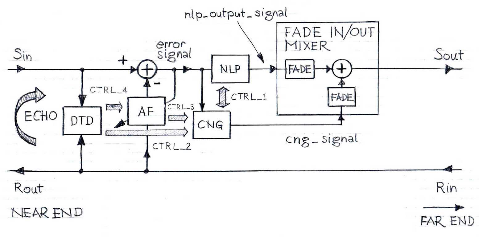 Comfort Noise Generation in Echo Cancellation