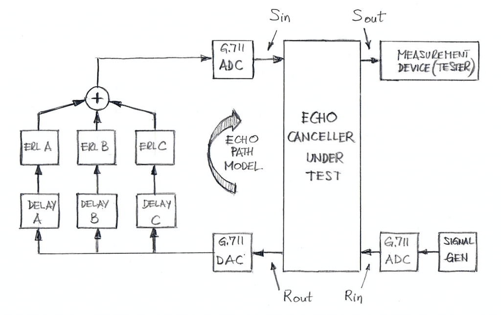 Echo Canceller Performance Evaluation Setup