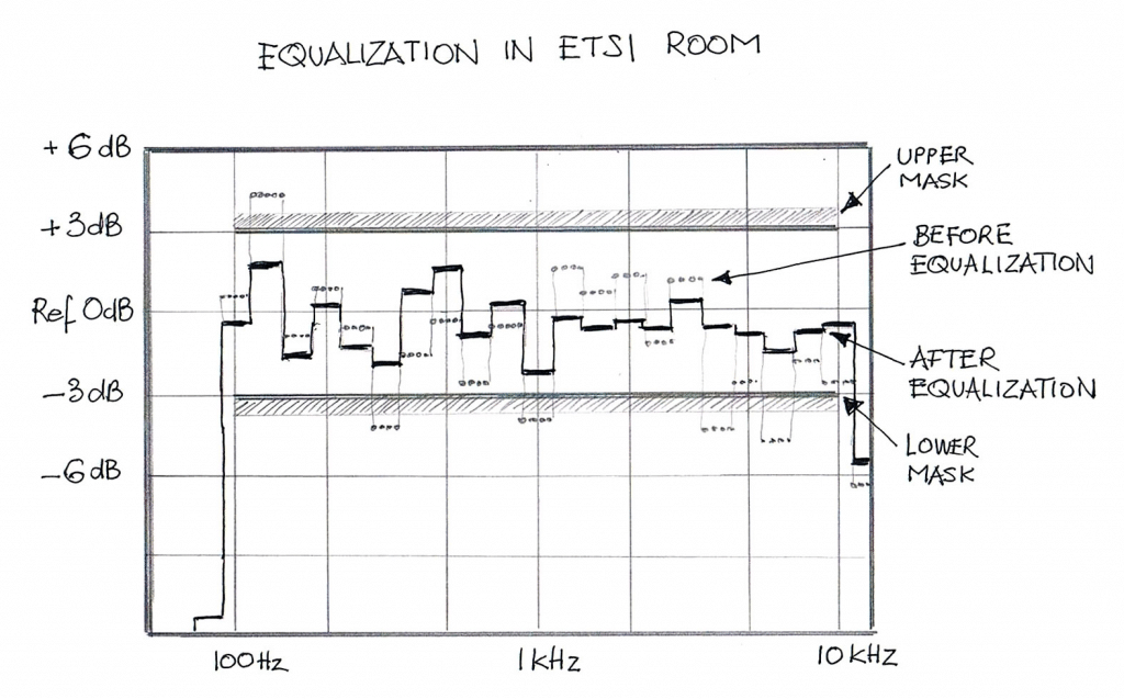 ETSI Room Equalization
