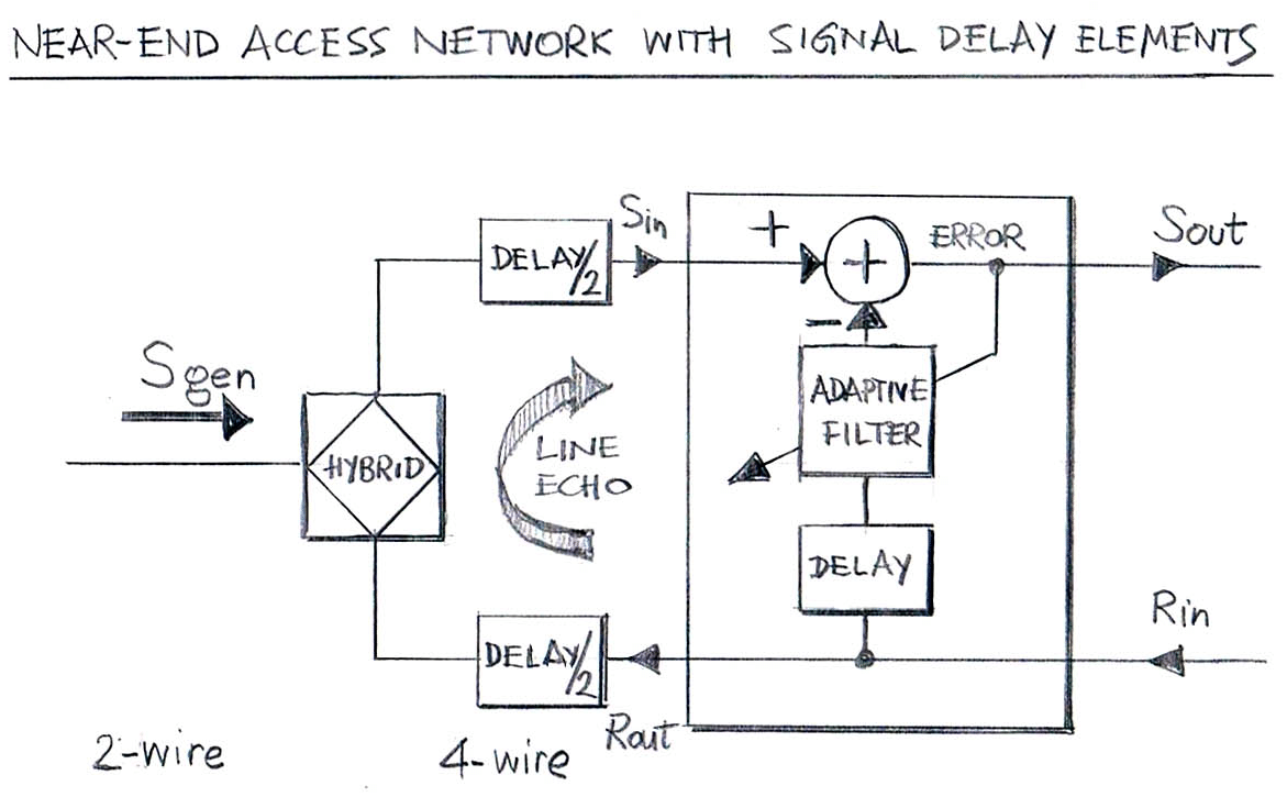 Access Network Configuration with Signal Delay