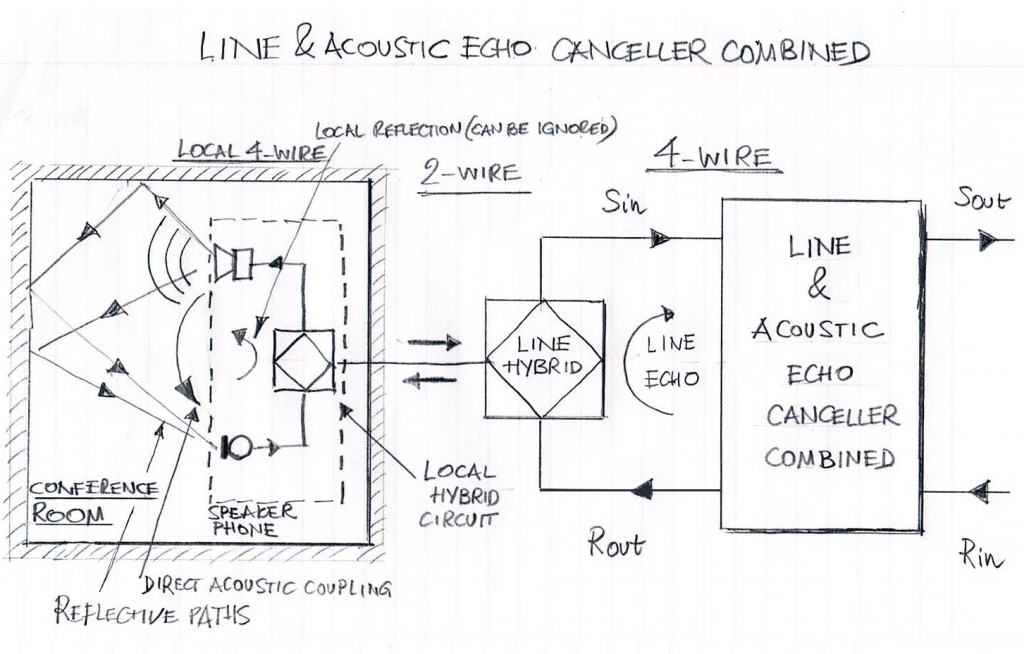Line & Acoustic Echo Canceller Combined