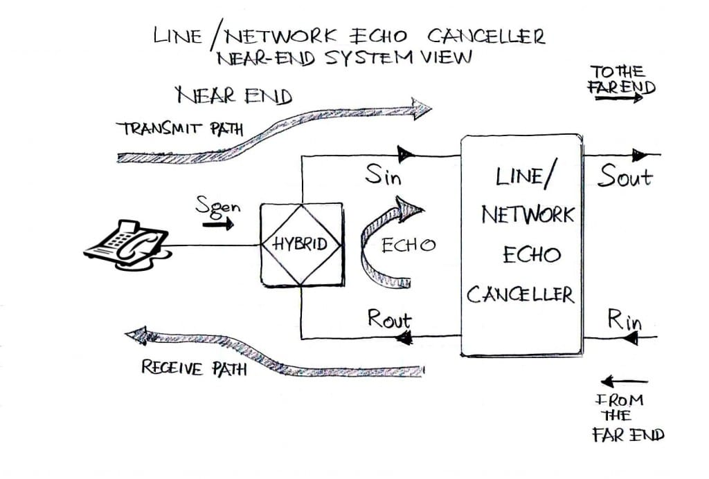 Line Network Echo Canceller