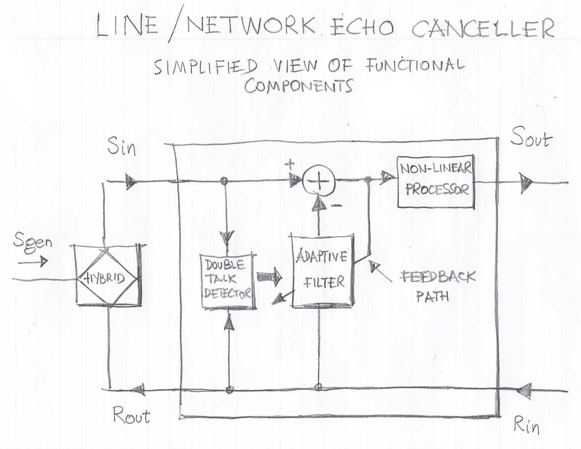 Line Network Echo Canceller Components