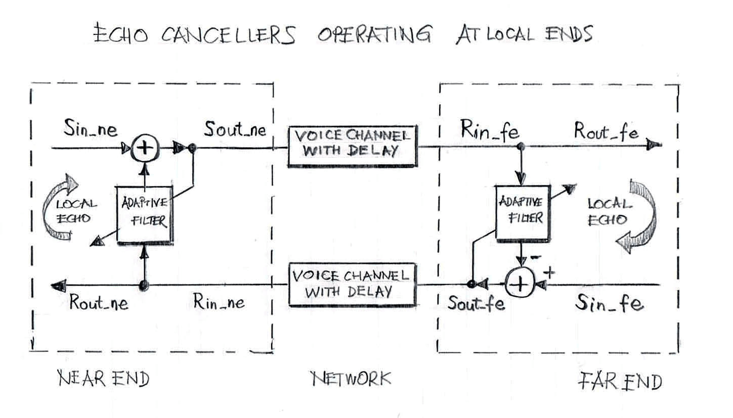 Echo Cancellers Operating at Each Local End