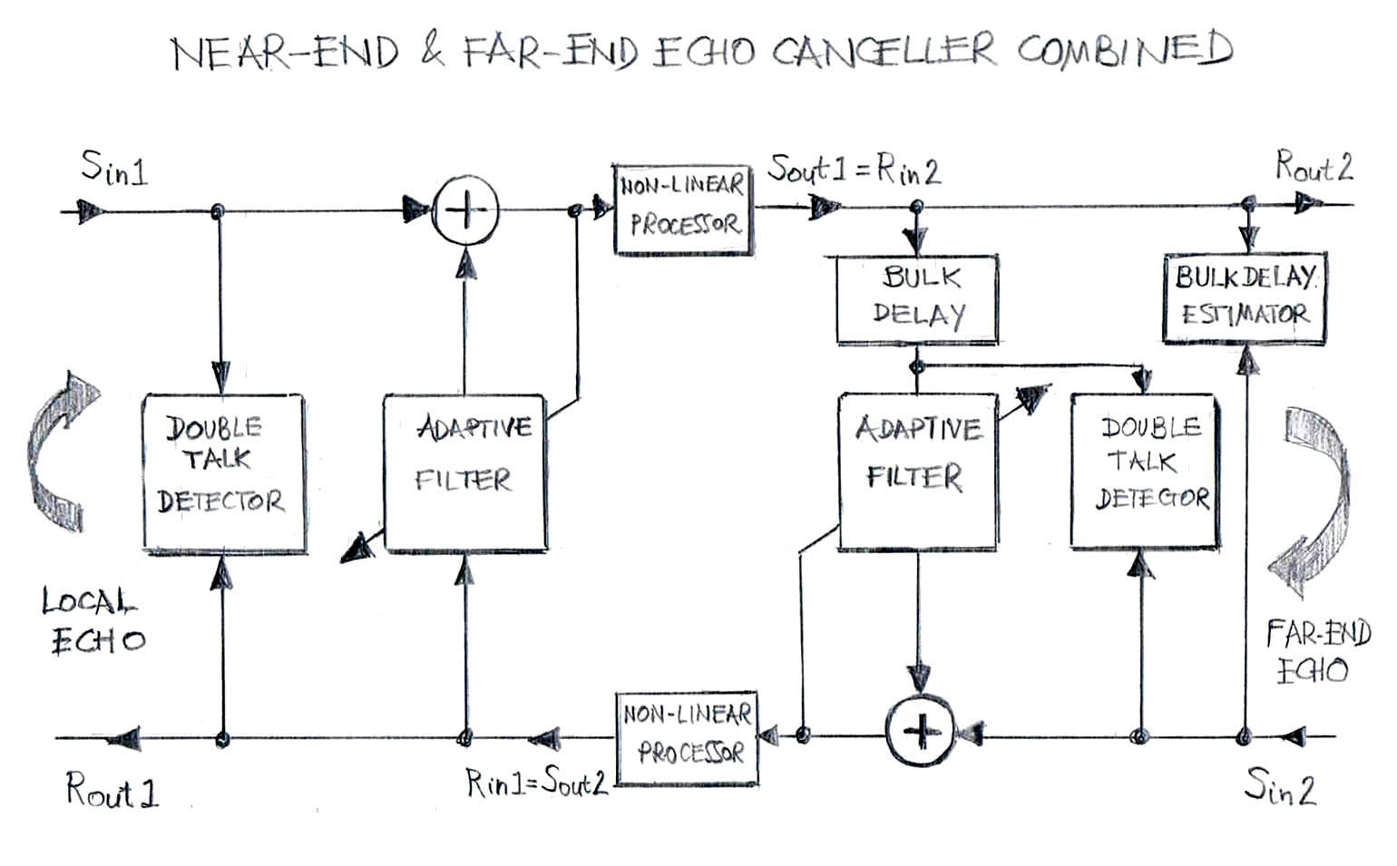 Near-End & Far-End Echo Cancellers Combined