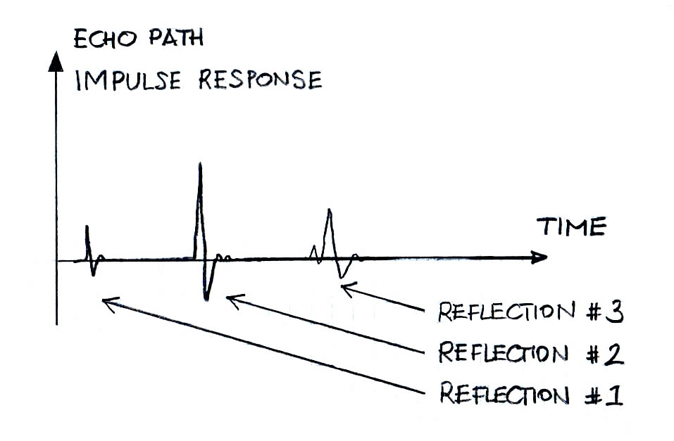 Sparse Echo Path Impulse Response