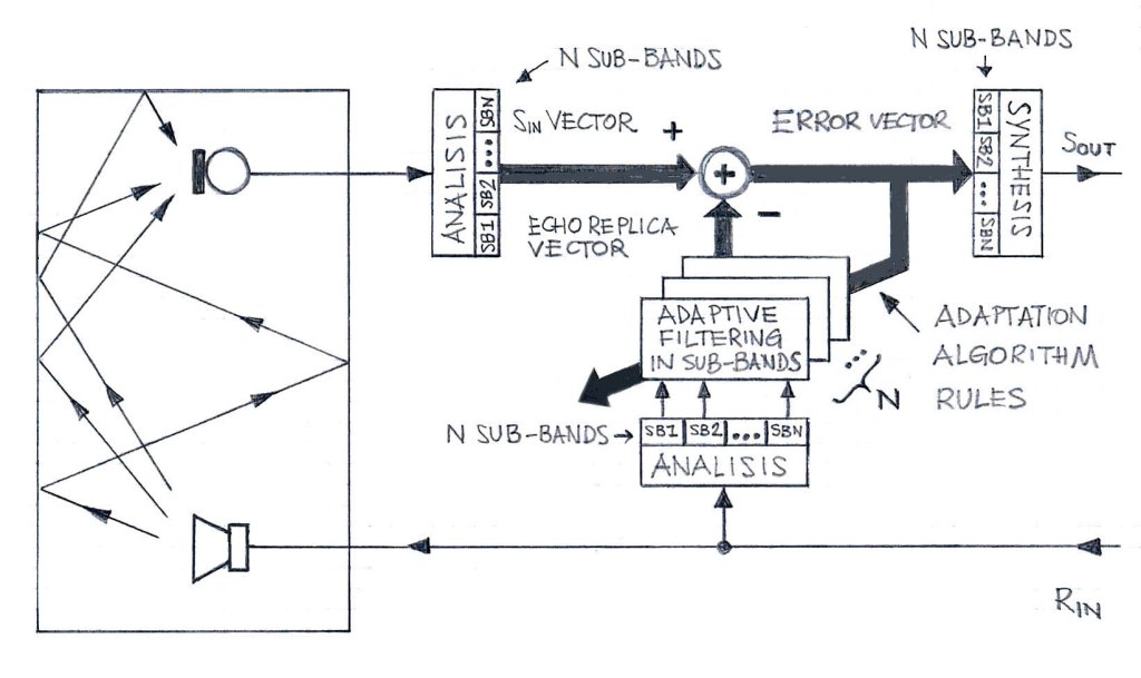 Sub-Band Acoustic Echo Canceller