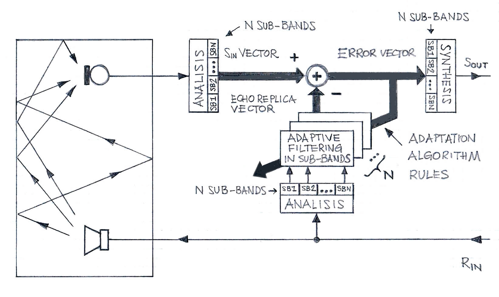 Sub-Band Acoustic Echo Cancellation
