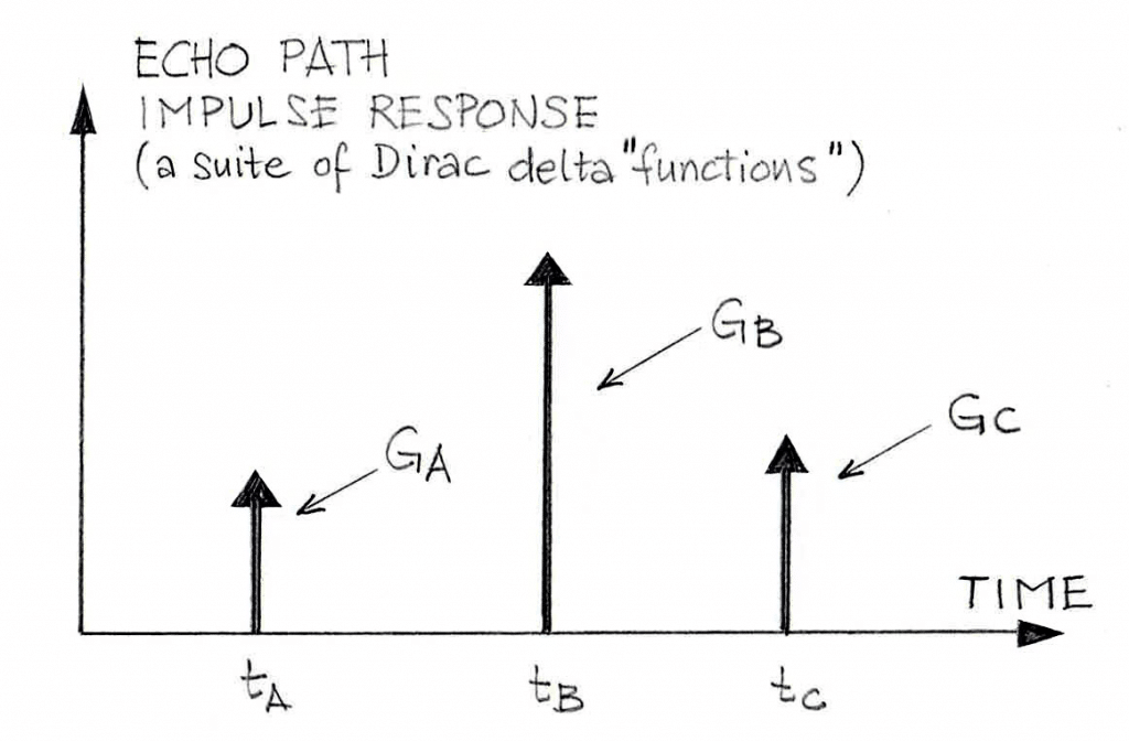 Three-Branch Echo Path Model