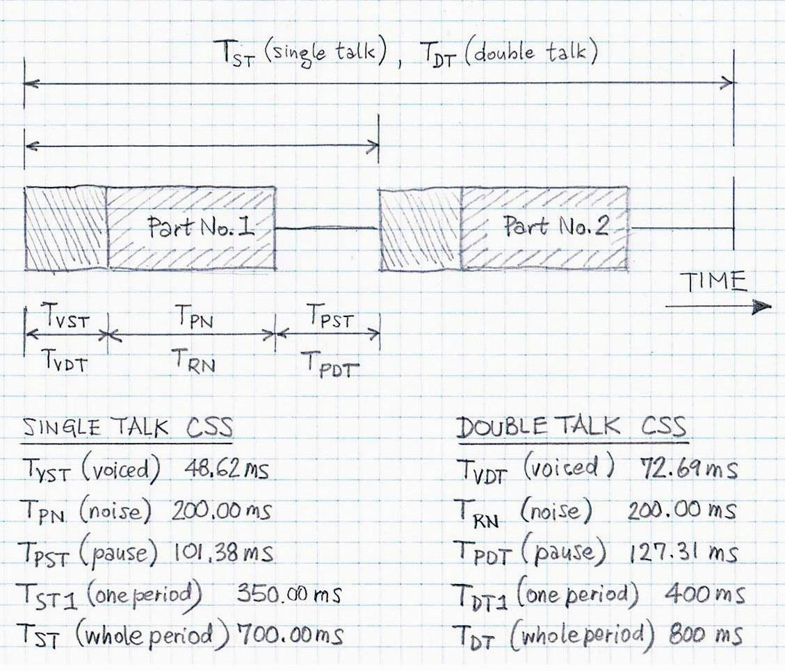 CSS single and double-talk one period