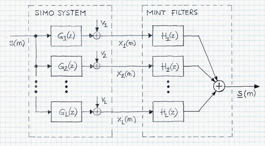 MINT method block diagram