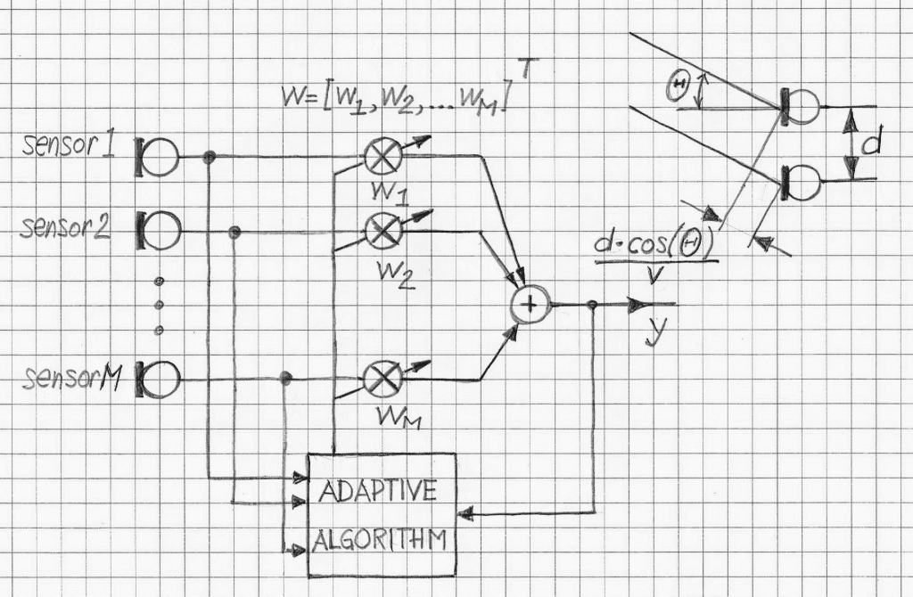 Adaptive Beamformer Diagram