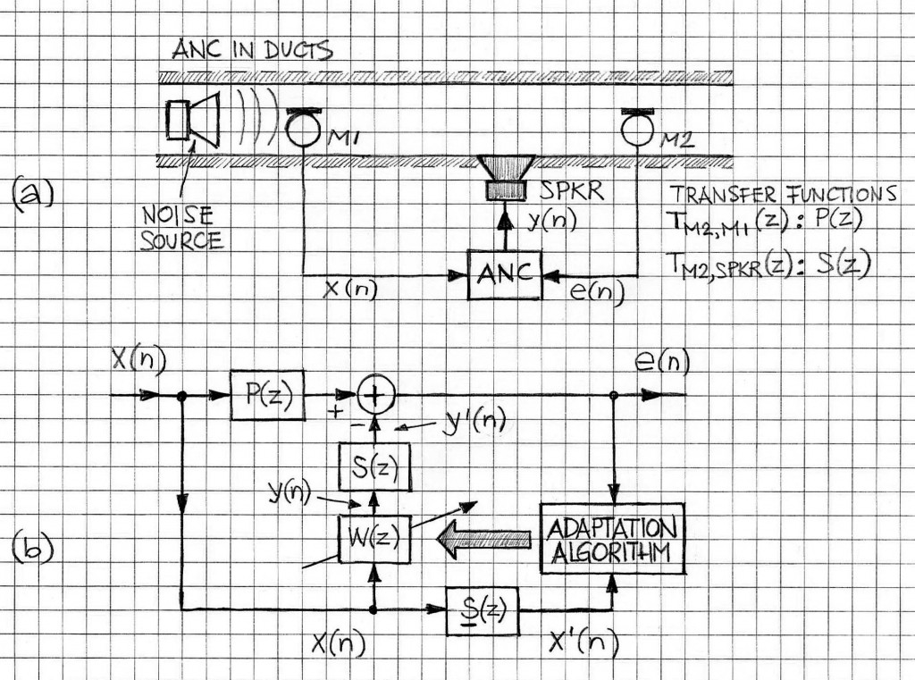 Active Noise Control block diagram