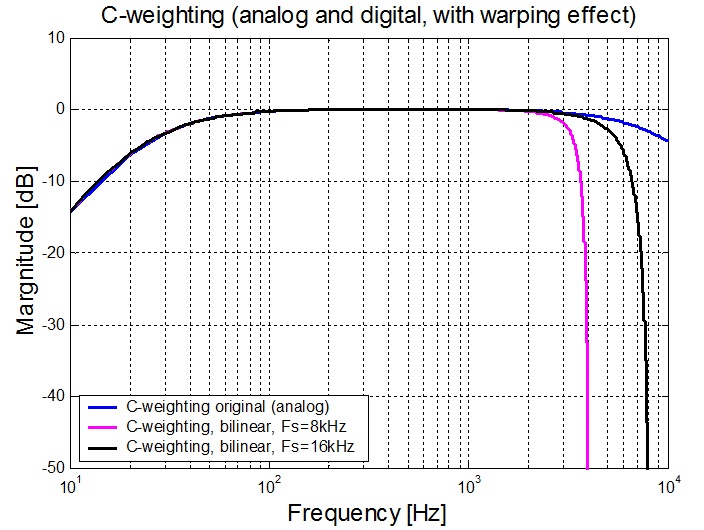 bilinear-transform C weighting warping effect