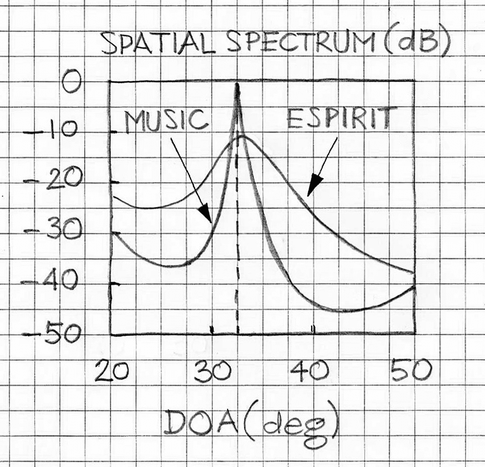 DOA generated MUSIC vs ESPIRIT