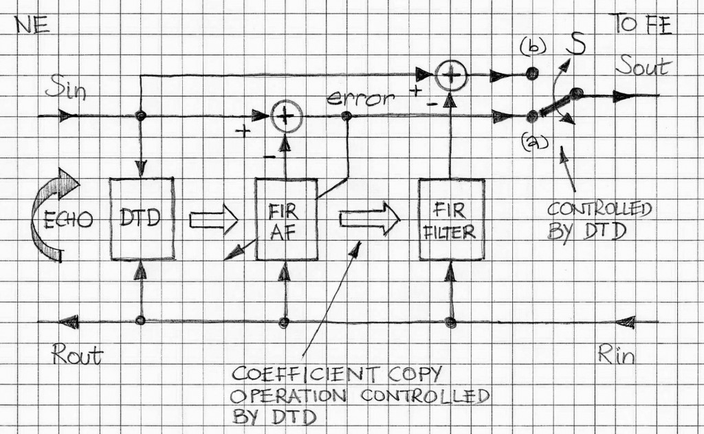 dual-FIR-filter-based-echo-canceller