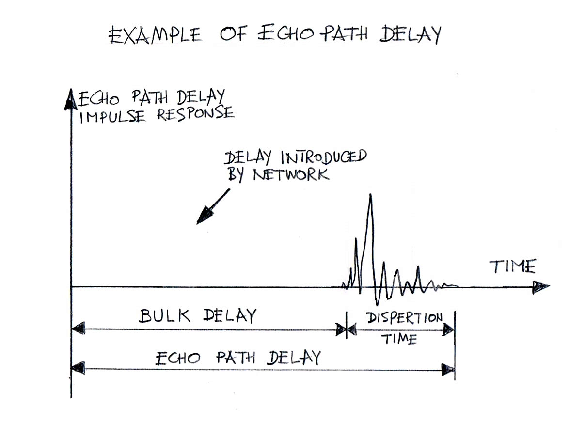 Echo Path Impulse Response Bulk Delay