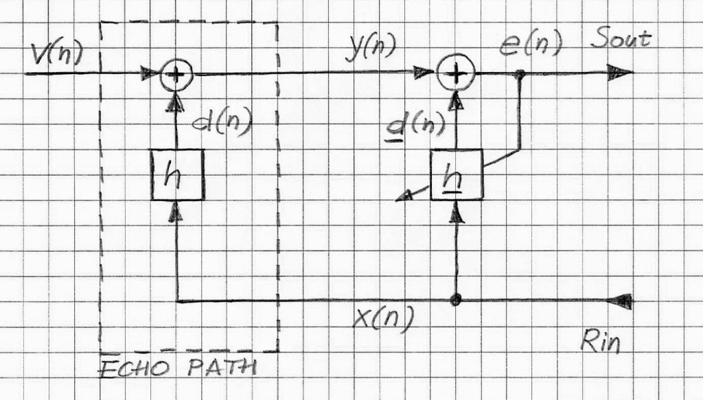 linear echo path adaptive filter