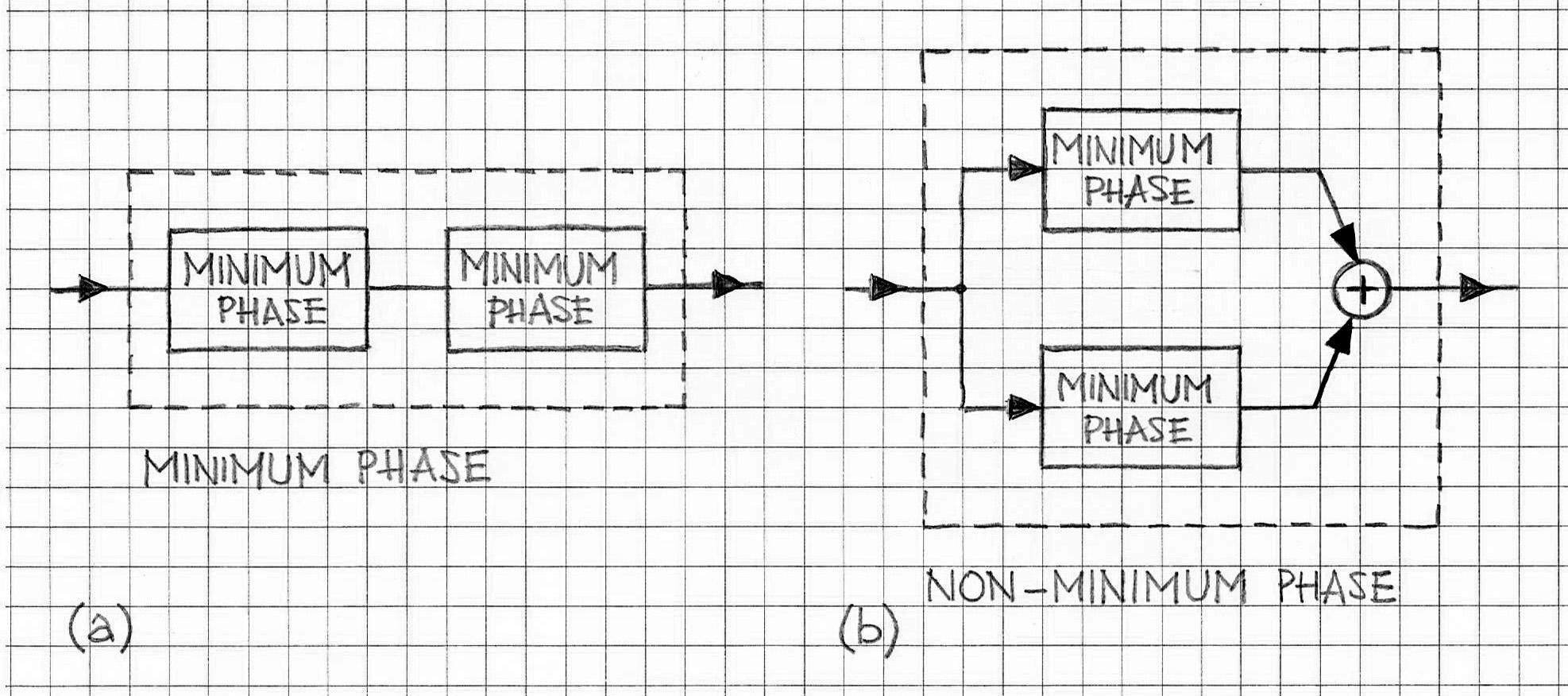 minimum phase systems components