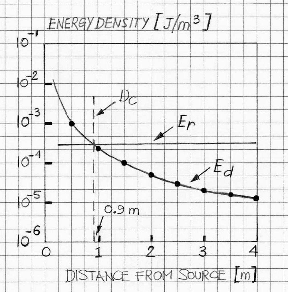 rt60-energy-density-vs-sound-source