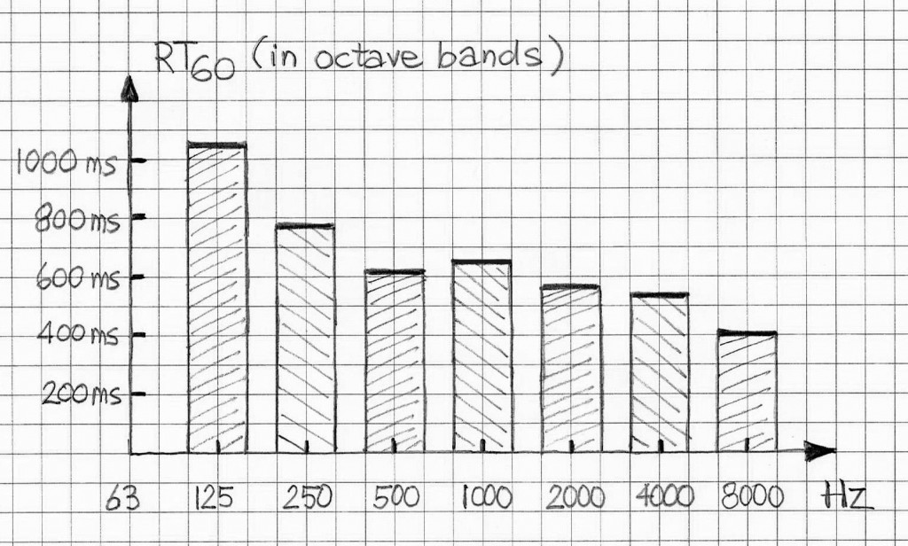 RT60 vs octavefrequency bands