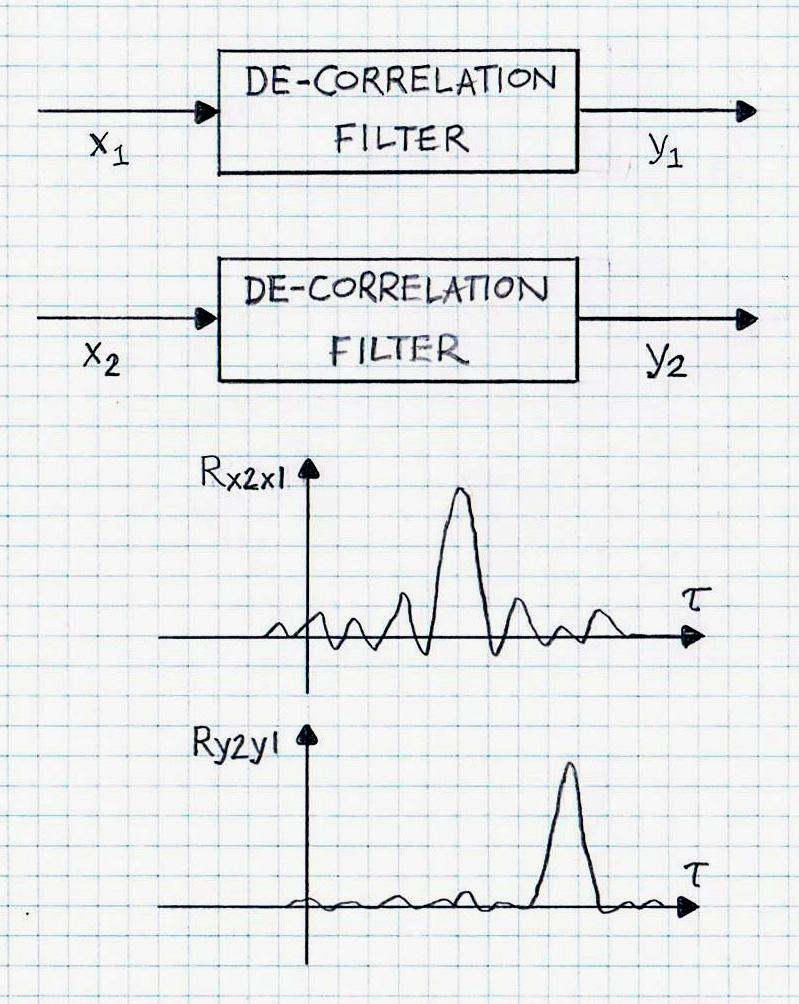 de-correlation filters for signals x1 and x2