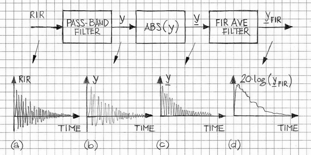 Steps for RT60 estimation in band