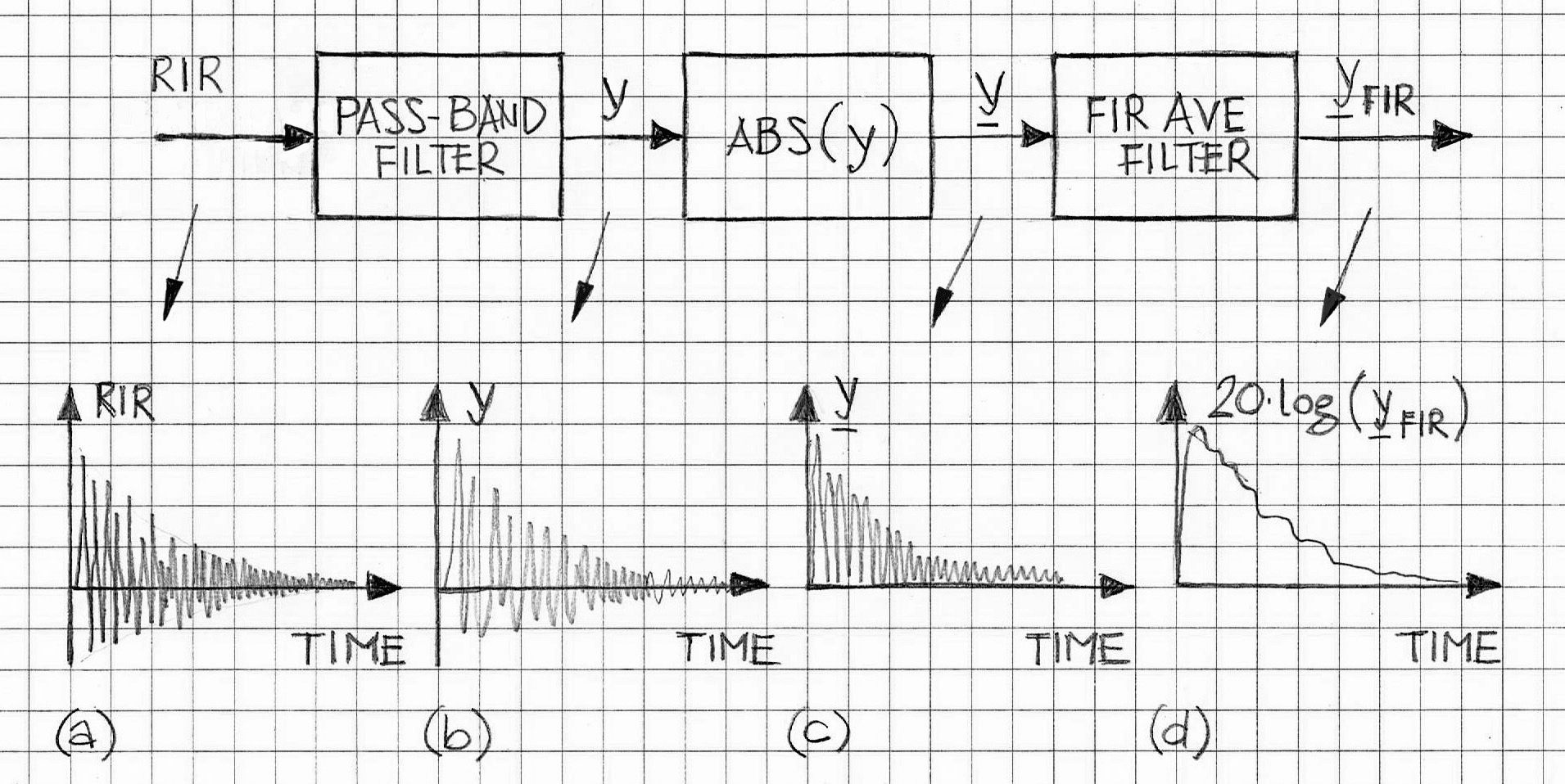 Practice of RT60 Estimation in Bands