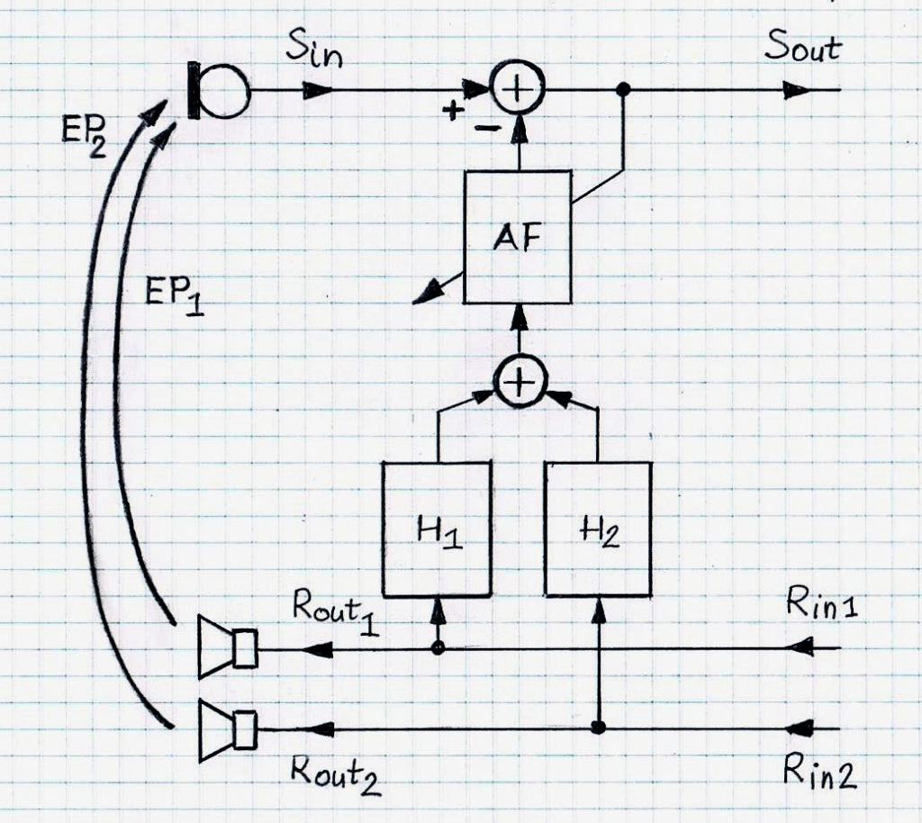 Stereophonic AEC using Static and Adaptive Filters