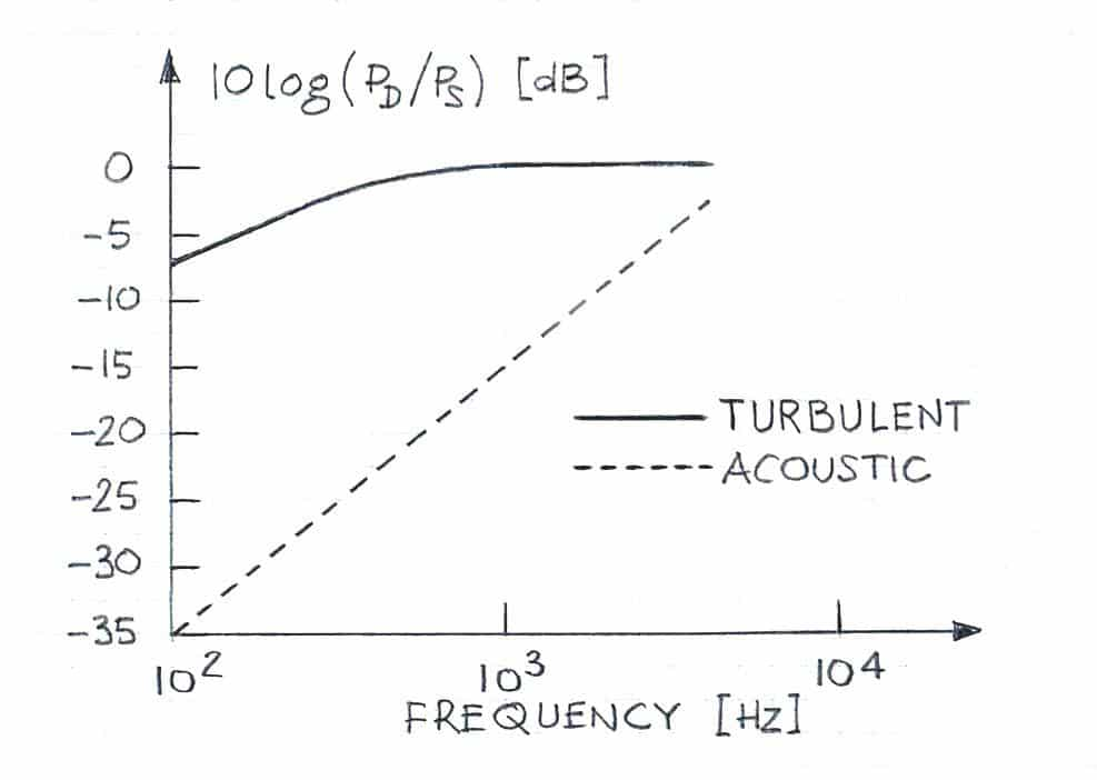 wind noise as function of frequency
