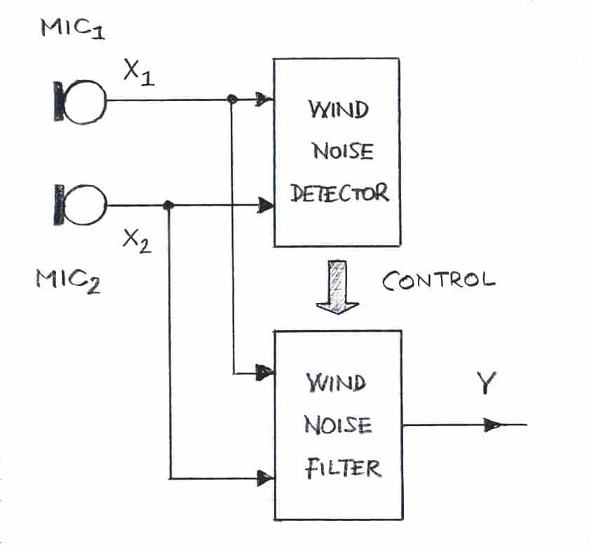 wind noise reduction block diagram