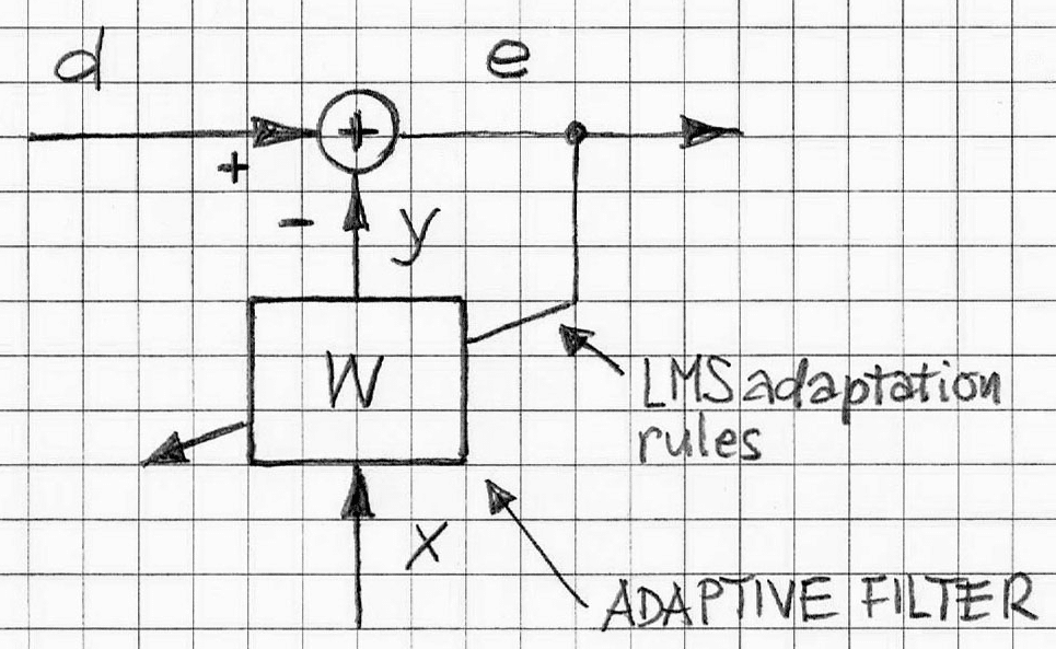 adaptive filter stability