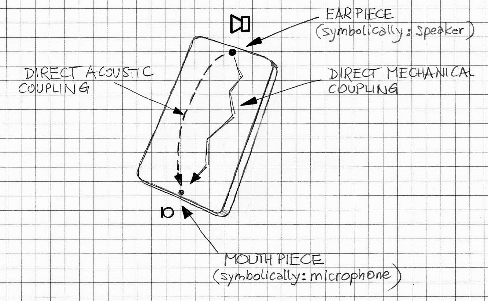 mobile-direct-coupling