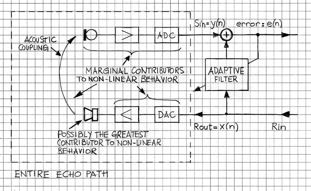volterra-aec-echo-path-components