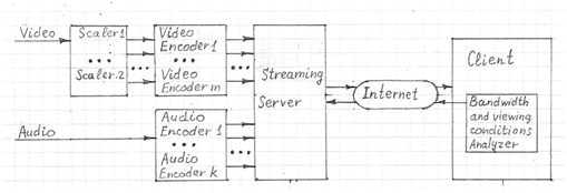 adaptive-video-streaming-architecture