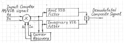 digital-am-vsb-demodulator