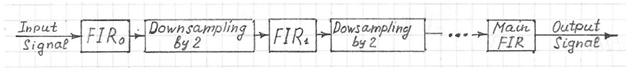 fir filter cascade connection with downsampling