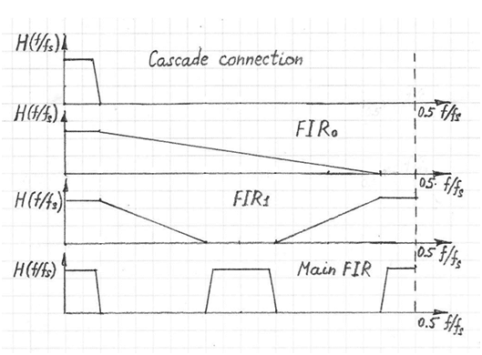 fir-response-3-cascade-connection