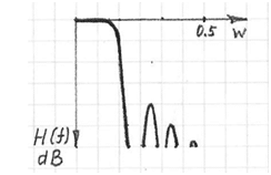 fir-frequency-response-for-multi-cascade-connection