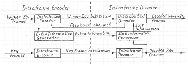 wyner ziv dvc block diagram