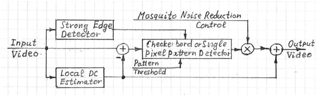 Mosquito Noise Reduction