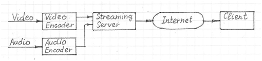 non-adaptive-video-streaming-architecture