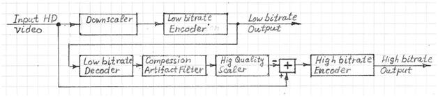 Scalable Video Encoder