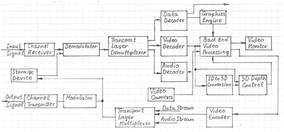Video Processing Architecture