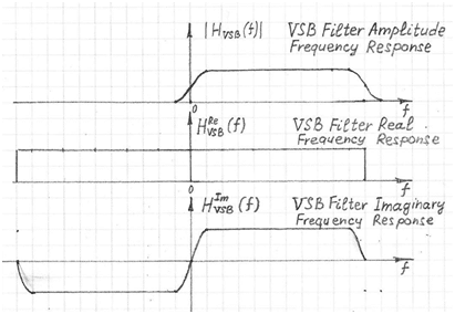 8-VSB Real and Imaginary filter frequency responses