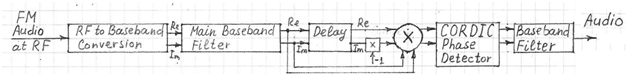 fm-demodulator-with-frequency-to-phase-conversion